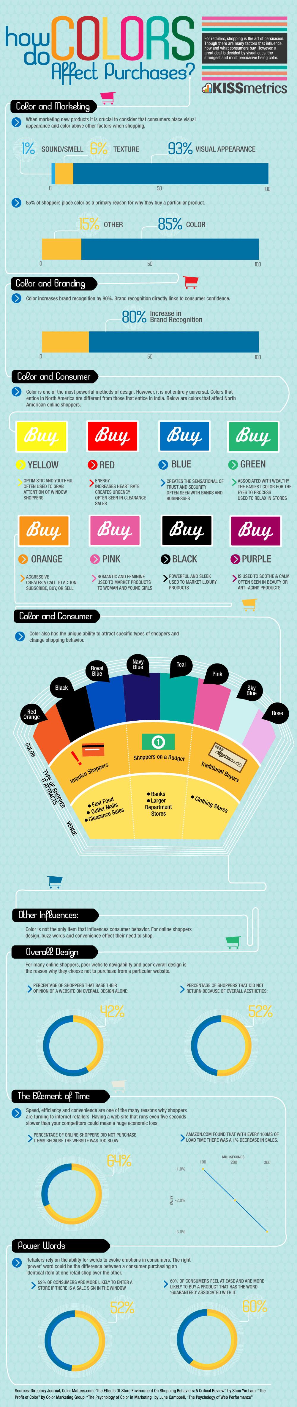 Infographie Le choix des couleurs en e-marketing