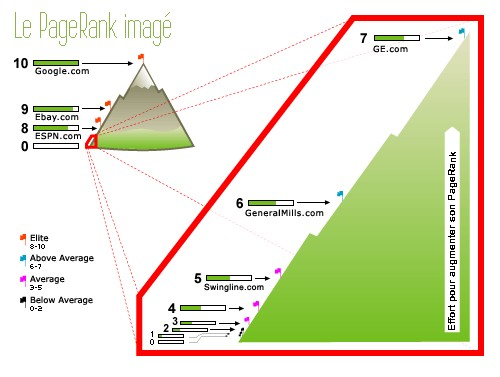Pagerank Google infographie